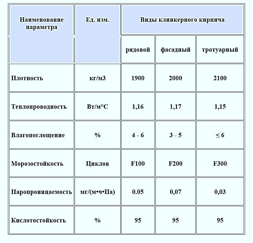 плотность клинкерного кирпича