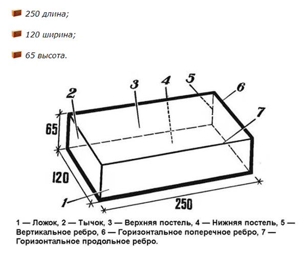 сколько штук одинарного кирпича в кубе