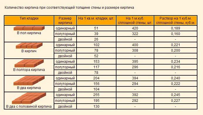 таблица расхода кирпича